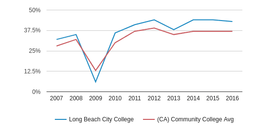 This chart display the percentage of Hispanic students in Long Beach City College and the percentage of Hispanic community college students in CA by year, with the latest 2015-16 school year data.