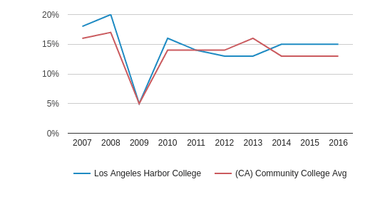 This chart display the percentage of Asian students in Los Angeles Harbor College and the percentage of Asian community college students in CA by year, with the latest 2015-16 school year data.