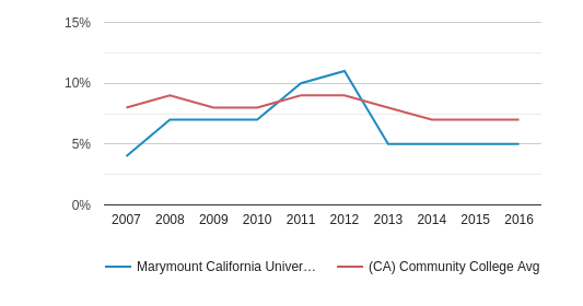 This chart display the percentage of Black students in Marymount California University and the percentage of Black community college students in CA by year, with the latest 2015-16 school year data.