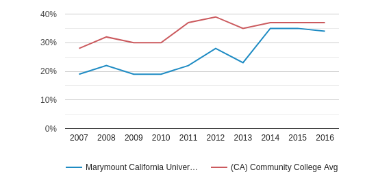 This chart display the percentage of Hispanic students in Marymount California University and the percentage of Hispanic community college students in CA by year, with the latest 2015-16 school year data.