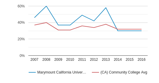 This chart display the percentage of White students in Marymount California University and the percentage of White community college students in CA by year, with the latest 2015-16 school year data.