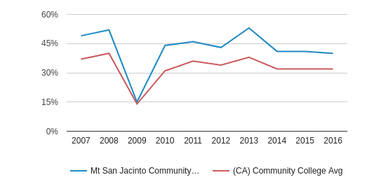 This chart display the percentage of White students in Mt San Jacinto Community College District and the percentage of White community college students in CA by year, with the latest 2015-16 school year data.