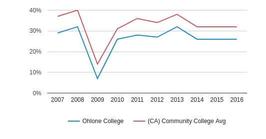 This chart display the percentage of White students in Ohlone College and the percentage of White community college students in CA by year, with the latest 2015-16 school year data.