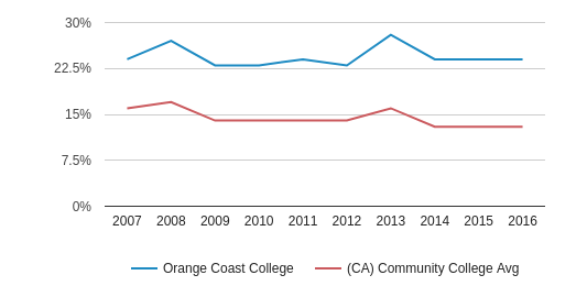 This chart display the percentage of Asian students in Orange Coast College and the percentage of Asian community college students in CA by year, with the latest 2015-16 school year data.