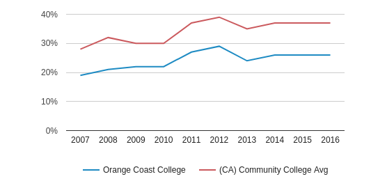 This chart display the percentage of Hispanic students in Orange Coast College and the percentage of Hispanic community college students in CA by year, with the latest 2015-16 school year data.