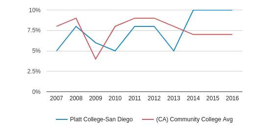 This chart display the percentage of Black students in Platt College-San Diego and the percentage of Black community college students in CA by year, with the latest 2015-16 school year data.