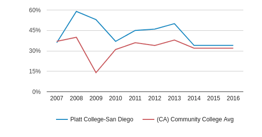 This chart display the percentage of White students in Platt College-San Diego and the percentage of White community college students in CA by year, with the latest 2015-16 school year data.