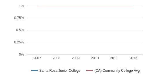 This chart display the percentage of American Indian/Alaskan students in Santa Rosa Junior College and the percentage of American Indian/Alaskan community college students in CA by year, with the latest 2012-13 school year data.
