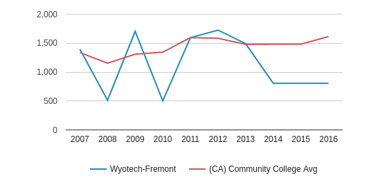 This chart display the total number of Full-Time students enrollment of Wyotech-Fremont and average number of community college Full-Time students enrollment of CA by year, with the latest 2015-16 school year data.