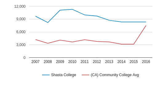 Shasta College Total Enrollment (2007-2016)