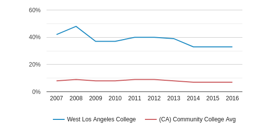 West Los Angeles College Black (2007-2016)