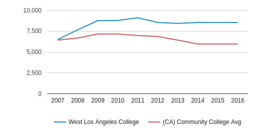 West Los Angeles College Part-Time Students (2007-2016)