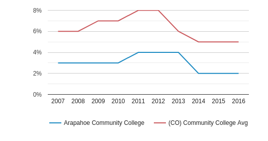 Arapahoe Community College Black (2007-2016)