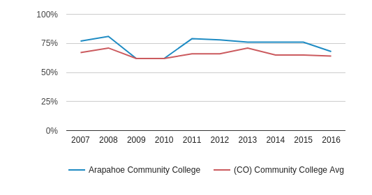 Arapahoe Community College White (2007-2016)