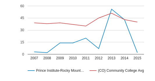 Prince Institute-Rocky Mountains Completion Rates for First-Time, Full-Time Students (2007-2015)