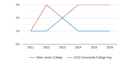 Otero Junior College More (2011-2016)