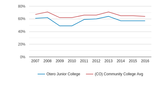 This chart display the percentage of White students in Otero Junior College and the percentage of White community college students in CO by year, with the latest 2015-16 school year data.