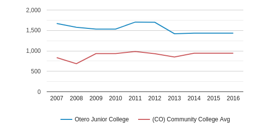 This chart display the total enrollment of Otero Junior College and community college average number of enrollment of CO by year, with the latest 2015-16 school year data.