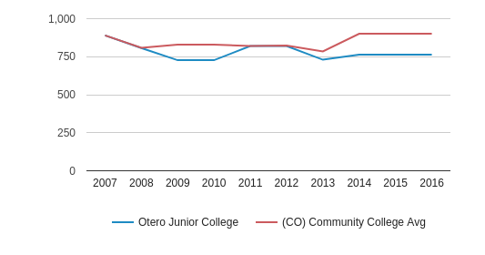 This chart display the total number of Part-Time students enrollment of Otero Junior College and average number of community college Part-Time students enrollment of CO by year, with the latest 2015-16 school year data.
