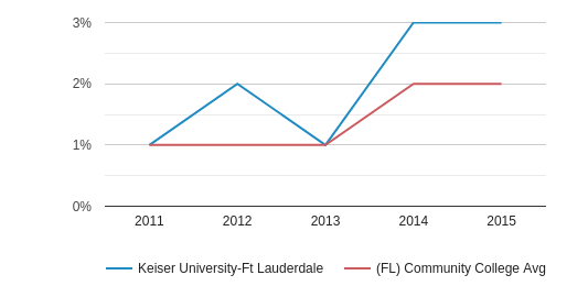 This chart display the percentage of Two or more races students in Keiser University-Ft Lauderdale and the percentage of Two or more races community college students in FL by year, with the latest 2014-15 school year data.