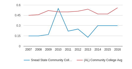 This chart display the diversity score of Snead State Community College and the community college average diversity score of AL by year, with the latest 2015-16 school year data.