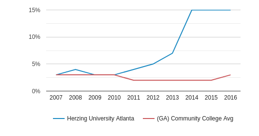 This chart display the percentage of Asian students in Herzing University Atlanta and the percentage of Asian community college students in GA by year, with the latest 2015-16 school year data.