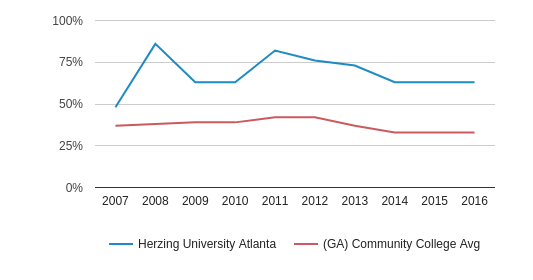 This chart display the percentage of Black students in Herzing University Atlanta and the percentage of Black community college students in GA by year, with the latest 2015-16 school year data.
