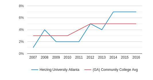 This chart display the percentage of Hispanic students in Herzing University Atlanta and the percentage of Hispanic community college students in GA by year, with the latest 2015-16 school year data.