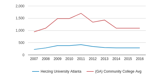 Herzing University Atlanta Full-Time Students (2007-2016)