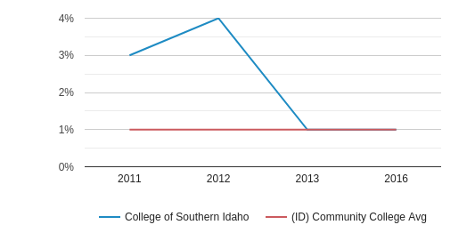 This chart display the percentage of Hawaiian students in College of Southern Idaho and the percentage of Hawaiian community college students in ID by year, with the latest 2015-16 school year data.