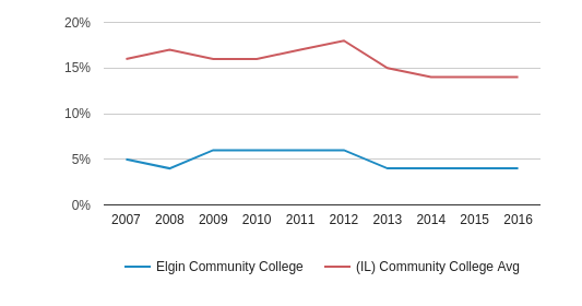 This chart display the percentage of Black students in Elgin Community College and the percentage of Black community college students in IL by year, with the latest 2015-16 school year data.