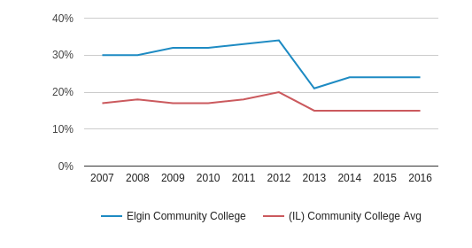 This chart display the percentage of Hispanic students in Elgin Community College and the percentage of Hispanic community college students in IL by year, with the latest 2015-16 school year data.