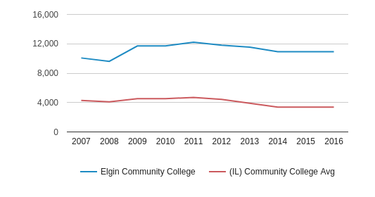 Elgin Community College Total Enrollment (2007-2016)