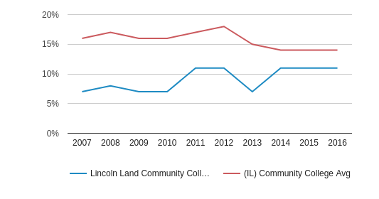 This chart display the percentage of Black students in Lincoln Land Community College and the percentage of Black community college students in IL by year, with the latest 2015-16 school year data.