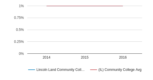 Lincoln Land Community College More (2014-2016)