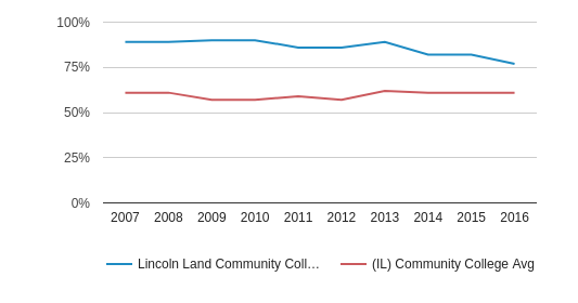 This chart display the percentage of White students in Lincoln Land Community College and the percentage of White community college students in IL by year, with the latest 2015-16 school year data.
