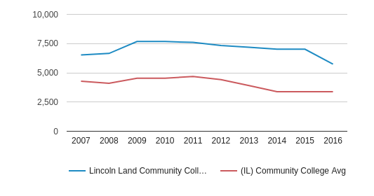 Lincoln Land Community College Total Enrollment (2007-2016)