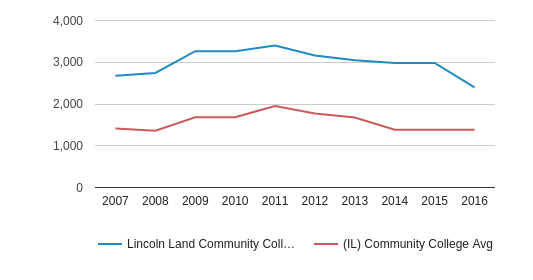 This chart display the total number of Full-Time students enrollment of Lincoln Land Community College and average number of community college Full-Time students enrollment of IL by year, with the latest 2015-16 school year data.