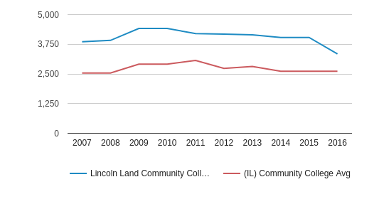 This chart display the total number of Part-Time students enrollment of Lincoln Land Community College and average number of community college Part-Time students enrollment of IL by year, with the latest 2015-16 school year data.
