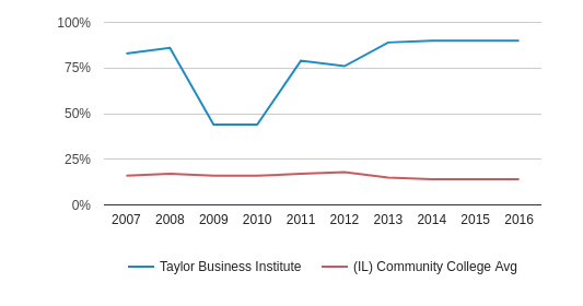 This chart display the percentage of Black students in Taylor Business Institute and the percentage of Black community college students in IL by year, with the latest 2015-16 school year data.