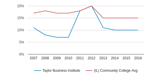 This chart display the percentage of Hispanic students in Taylor Business Institute and the percentage of Hispanic community college students in IL by year, with the latest 2015-16 school year data.