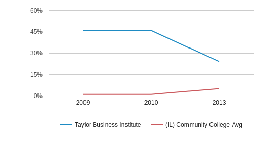 This chart display the percentage of Non Resident students in Taylor Business Institute and the percentage of Non Resident community college students in IL by year, with the latest 2012-13 school year data.