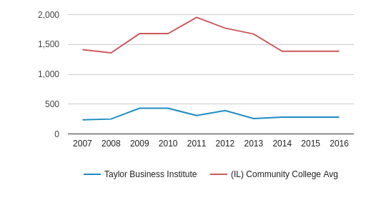 Taylor Business Institute Full-Time Students (2007-2016)