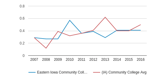 This chart display the diversity score of Eastern Iowa Community College District and the community college average diversity score of IA by year, with the latest 2015-16 school year data.
