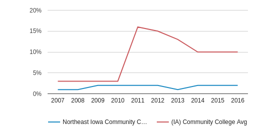 This chart display the percentage of Black students in Northeast Iowa Community College: Calmar & Peosta and the percentage of Black community college students in IA by year, with the latest 2015-16 school year data.
