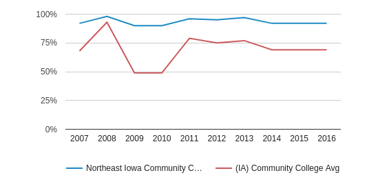 This chart display the percentage of White students in Northeast Iowa Community College: Calmar & Peosta and the percentage of White community college students in IA by year, with the latest 2015-16 school year data.