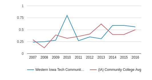 Western Iowa Tech Community College Diversity Score (2007-2016)