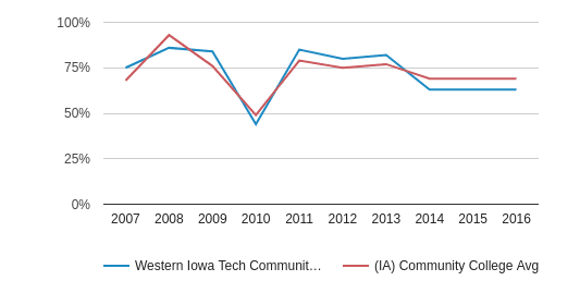 Western Iowa Tech Community College White (2007-2016)