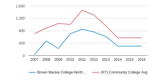 This chart display the total number of Full-Time students enrollment of Brown Mackie College-Northern Kentucky and average number of community college Full-Time students enrollment of KY by year, with the latest 2015-16 school year data.