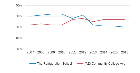 This chart display the percentage of Hispanic students in The Refrigeration School and the percentage of Hispanic community college students in AZ by year, with the latest 2015-16 school year data.